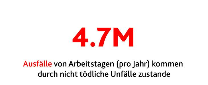 4,7 Millionen